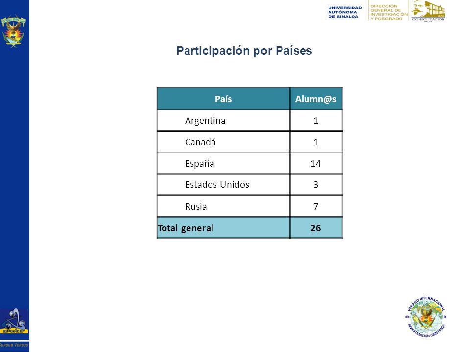 Participación por Países PaísAlumn@s Argentina1 Canadá1 España14 Estados Unidos3 Rusia7 Total general26