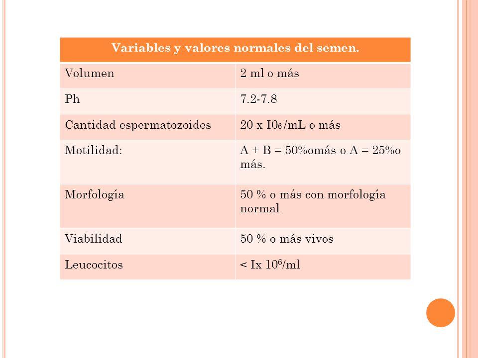 Variables y valores normales del semen.