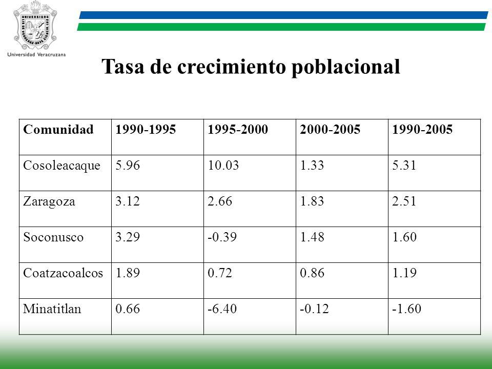 Comunidad1990-19951995-20002000-20051990-2005 Cosoleacaque5.9610.031.335.31 Zaragoza3.122.661.832.51 Soconusco3.29-0.391.481.60 Coatzacoalcos1.890.720