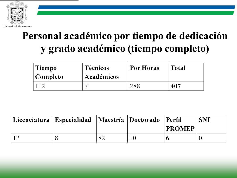 Tiempo Completo Técnicos Académicos Por HorasTotal 1127288407 Personal académico por tiempo de dedicación y grado académico (tiempo completo) Licencia