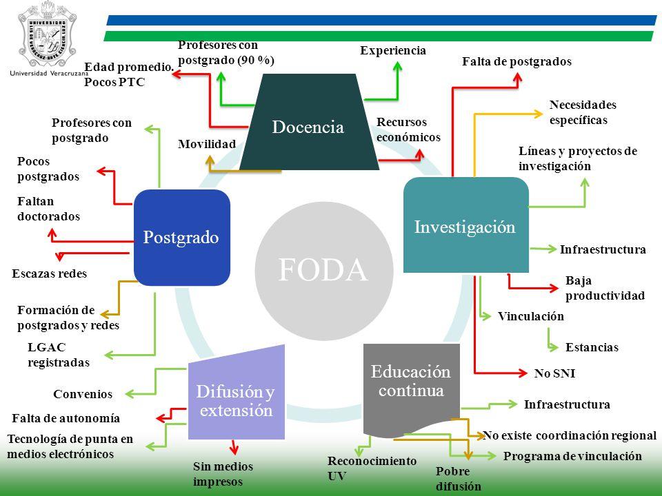FODA Docencia Investigación Educación continua Difusión y extensión Postgrado Líneas y proyectos de investigación Vinculación Infraestructura Estancia