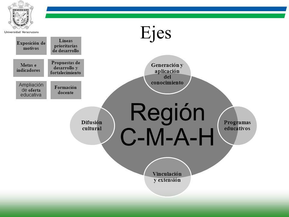 Ejes Región C-M-A-H Generación y aplicación del conocimiento Programas educativos Vinculación y extensión Difusión cultural Exposición de motivos Líne