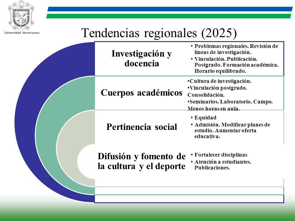 Tendencias regionales (2025) Investigación y docencia Cuerpos académicos Pertinencia social Difusión y fomento de la cultura y el deporte Problemas re
