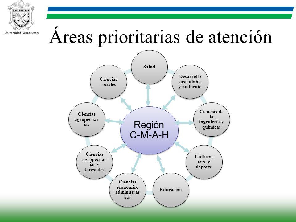 Región C- M-A-H Salud Desarrollo sustentable y ambiente Ciencias de la ingeniería y químicas Cultura, arte y deporte Educación Ciencias económico admi