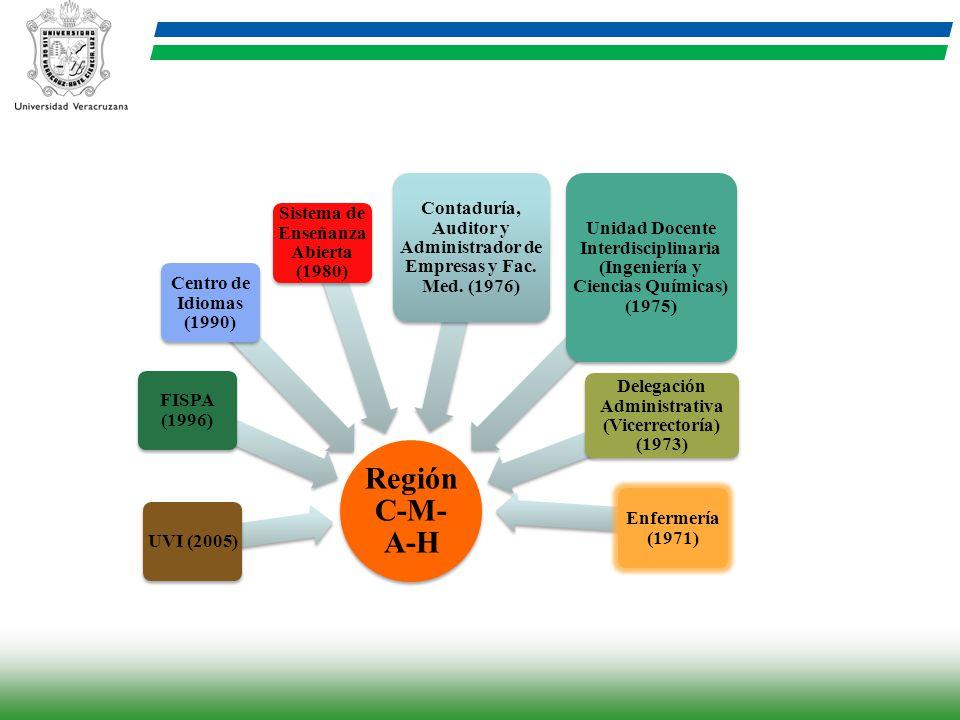 Región C-M- A-H UVI (2005) FISPA (1996) Centro de Idiomas (1990) Sistema de Enseñanza Abierta (1980) Contaduría, Auditor y Administrador de Empresas y