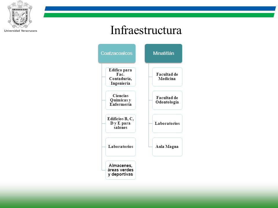 Coatzacoalcos Edifico para Fac. Contaduria, Ingeniería Ciencias Químicas y Enfermería Edificios B, C, D y E para salones Laboratorios Almacenes, áreas