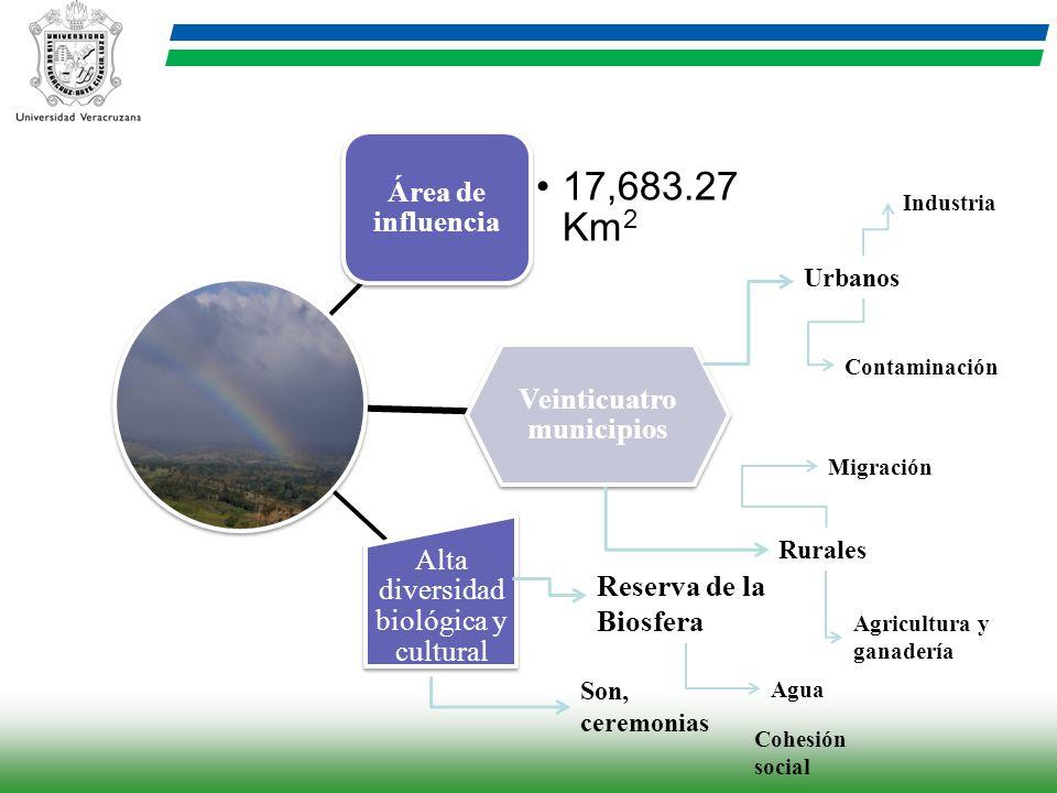 Área de influencia 17,683.27 Km 2 Veinticuatro municipios Alta diversidad biológica y cultural Urbanos Rurales Industria Contaminación Agricultura y g