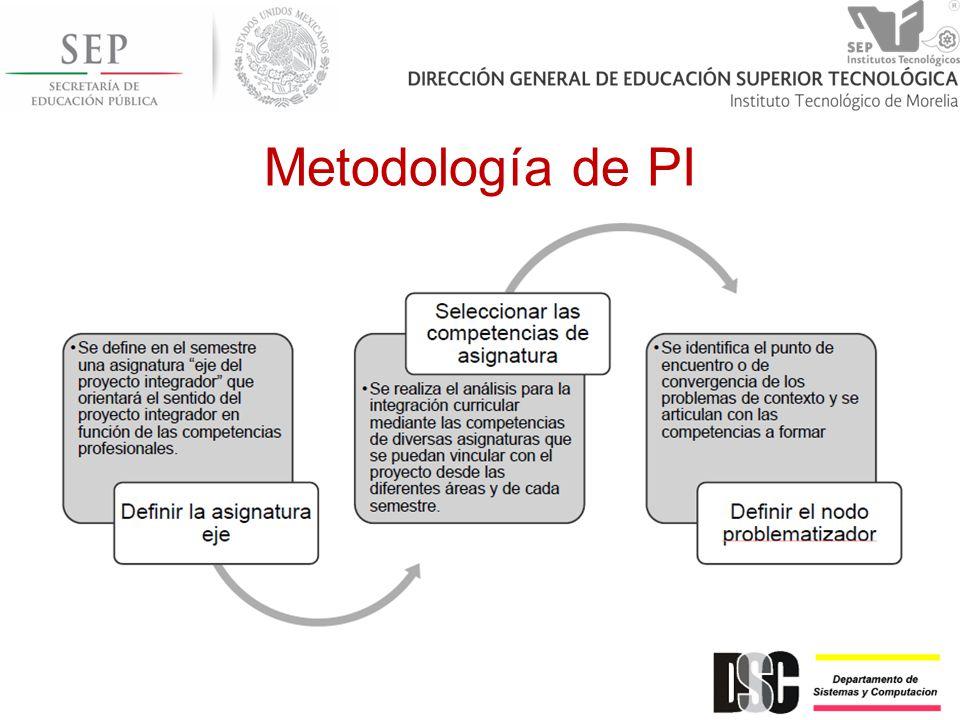 Metodología de PI