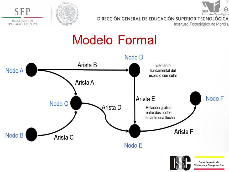Modelo Formal