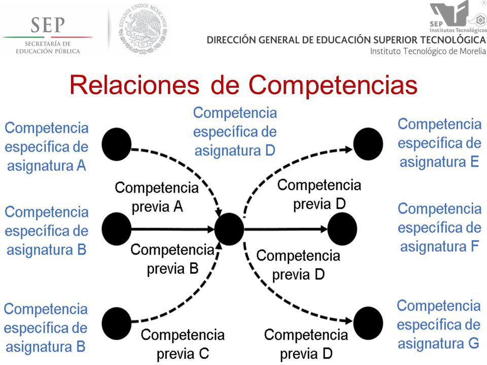 Relaciones de Competencias