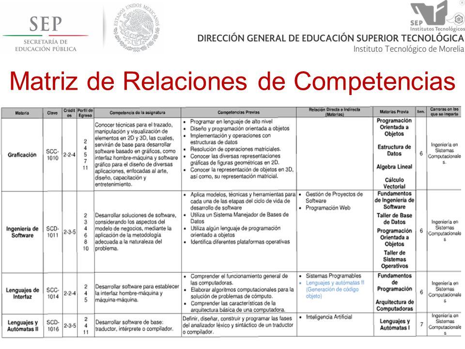 Matriz de Relaciones de Competencias