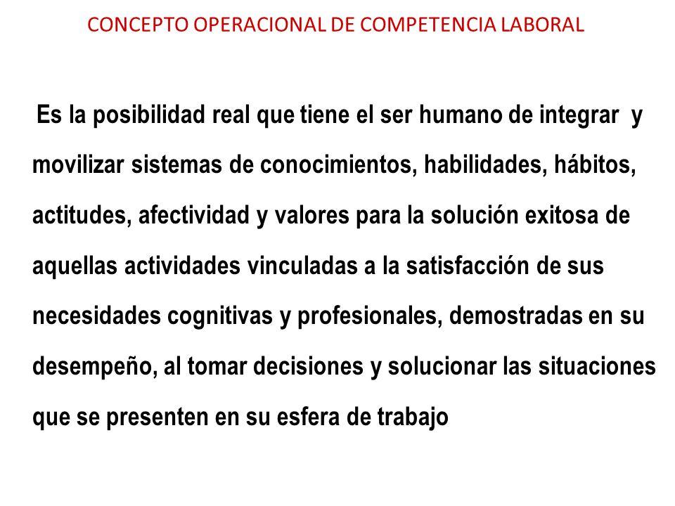 CONCEPTO OPERACIONAL DE COMPETENCIA LABORAL Es la posibilidad real que tiene el ser humano de integrar y movilizar sistemas de conocimientos, habilida