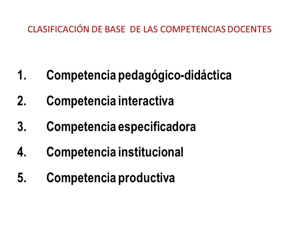 CLASIFICACIÓN DE BASE DE LAS COMPETENCIAS DOCENTES 1. Competencia pedagógico-didáctica 2. Competencia interactiva 3. Competencia especificadora 4. Com