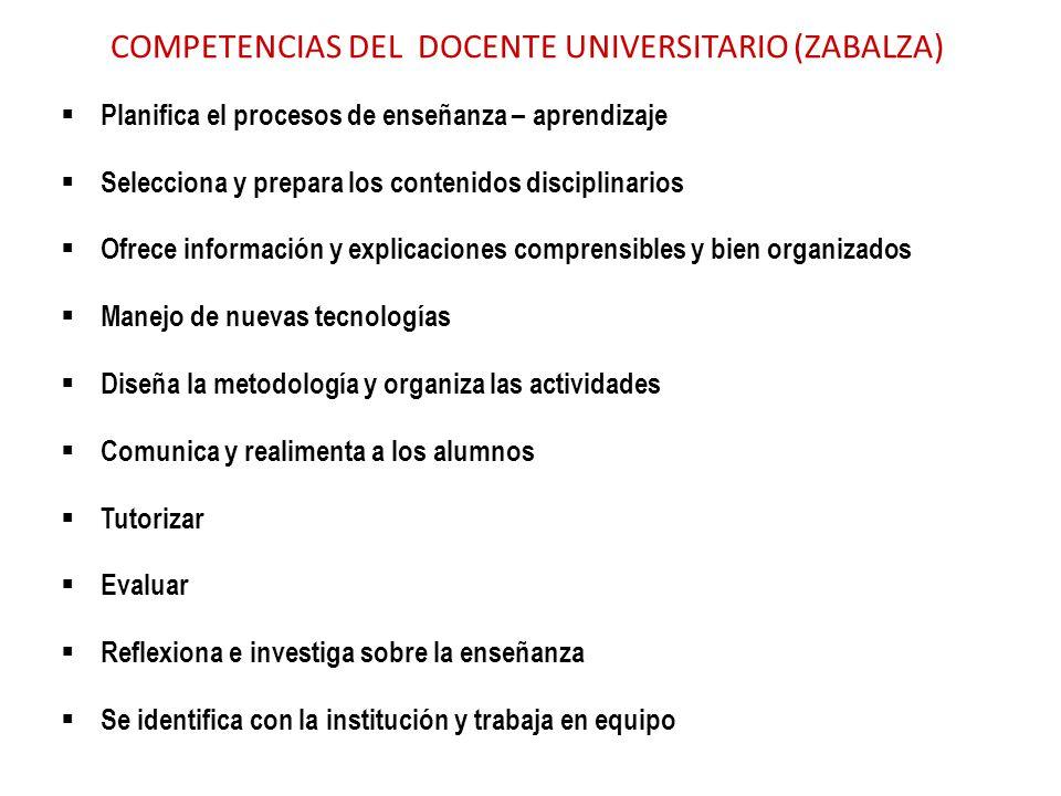 COMPETENCIAS DEL DOCENTE UNIVERSITARIO (ZABALZA) Planifica el procesos de enseñanza – aprendizaje Selecciona y prepara los contenidos disciplinarios O