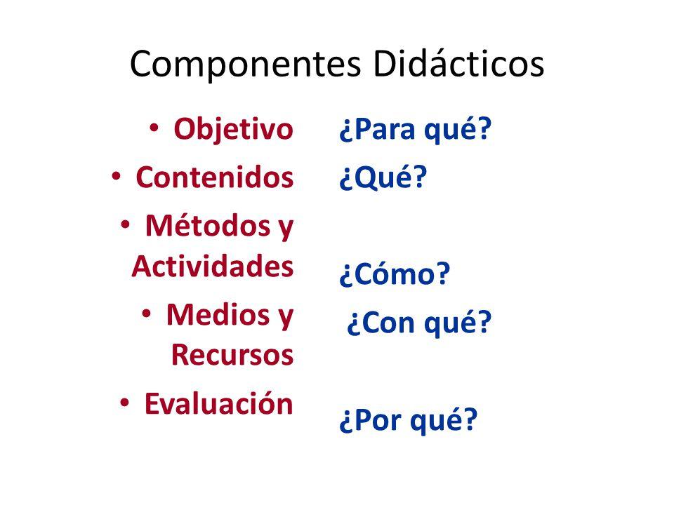Componentes Didácticos Objetivo Contenidos Métodos y Actividades Medios y Recursos Evaluación ¿Para qué? ¿Qué? ¿Cómo? ¿Con qué? ¿Por qué?