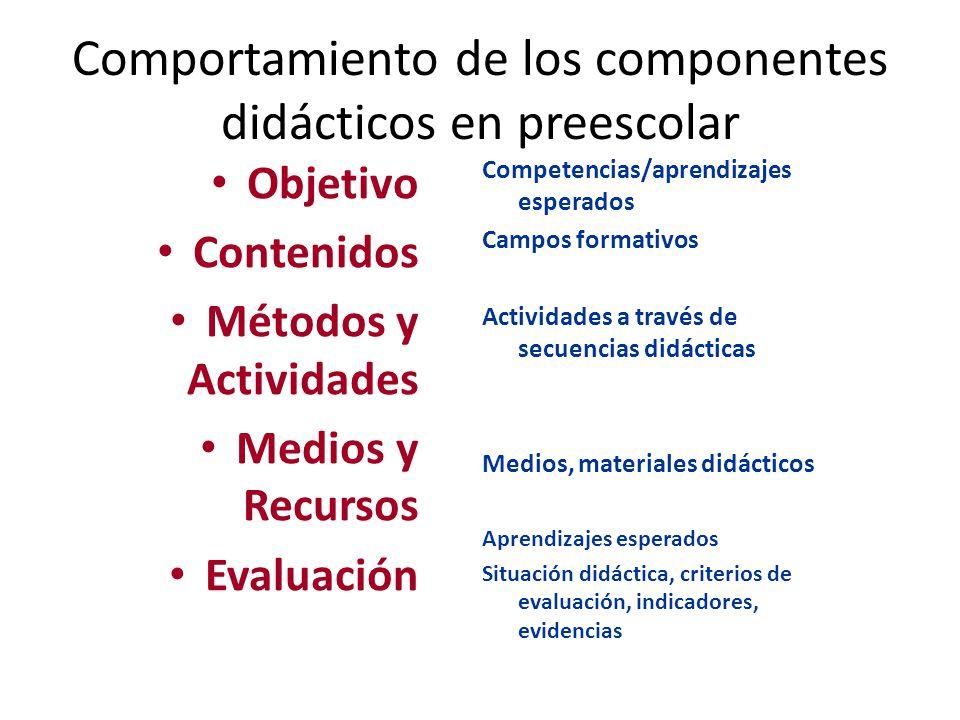 Comportamiento de los componentes didácticos en preescolar Objetivo Contenidos Métodos y Actividades Medios y Recursos Evaluación Competencias/aprendi