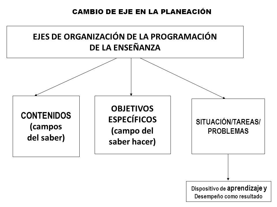 EJES DE ORGANIZACIÓN DE LA PROGRAMACIÓN DE LA ENSEÑANZA CONTENIDOS (campos del saber) OBJETIVOS ESPECÍFICOS (campo del saber hacer) SITUACIÓN/TAREAS/
