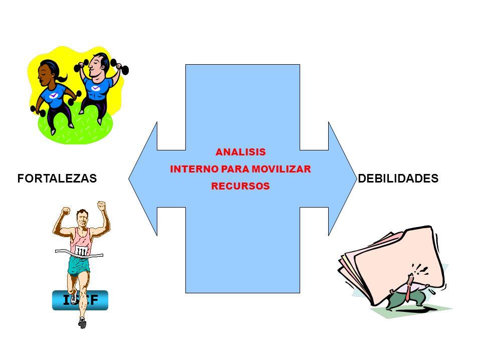 ANALISIS INTERNO PARA MOVILIZAR RECURSOS FORTALEZASDEBILIDADES ISCF