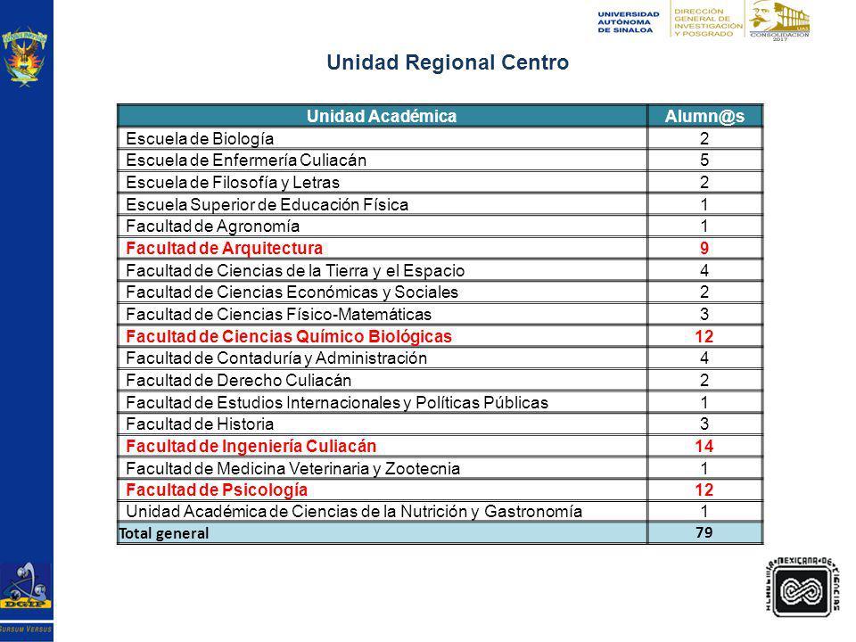 Grafica Unidad Regional Centro