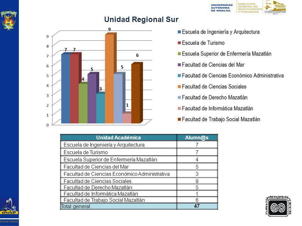 Género Alumn@s Femenino 162 Masculino 74 Total 236