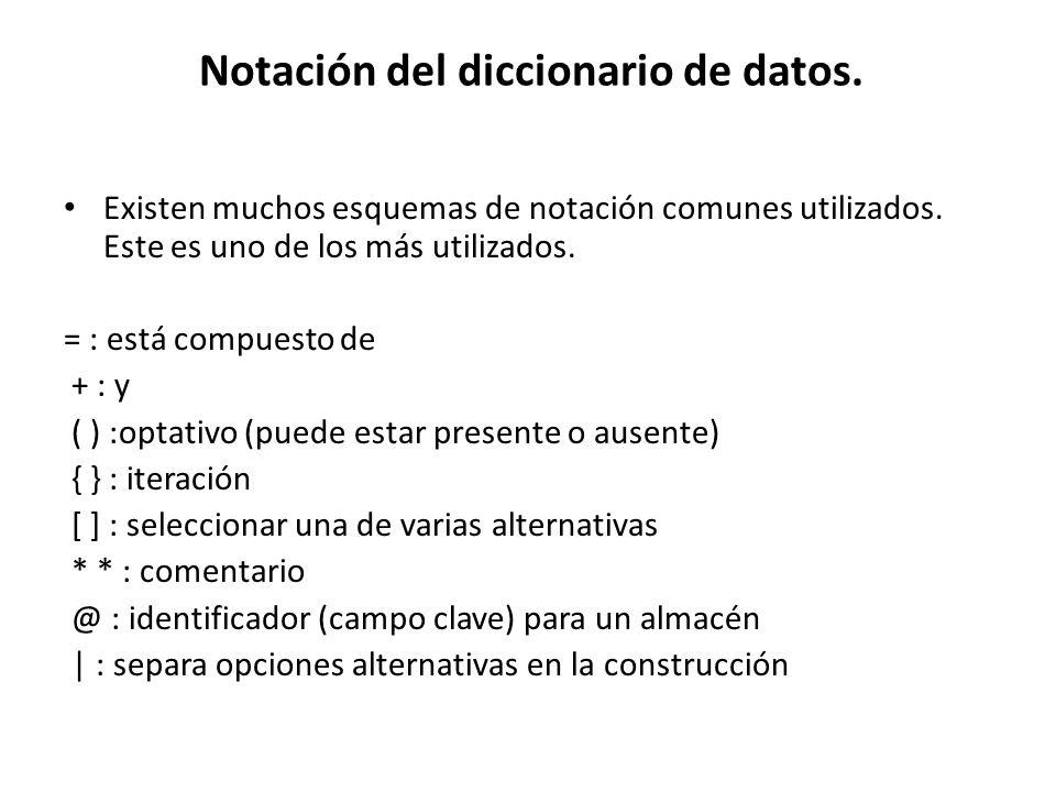 Notación del diccionario de datos. Existen muchos esquemas de notación comunes utilizados. Este es uno de los más utilizados. = : está compuesto de +