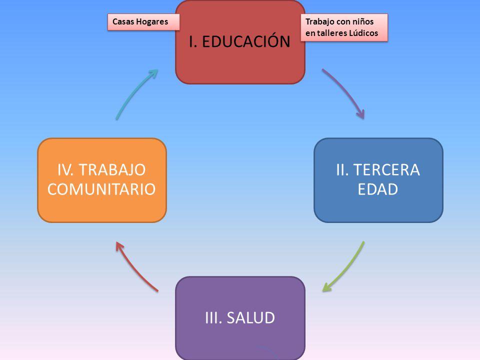 I. EDUCACIÓN II. TERCERA EDAD III. SALUD IV. TRABAJO COMUNITARIO Trabajo con niños en talleres Lúdicos Casas Hogares