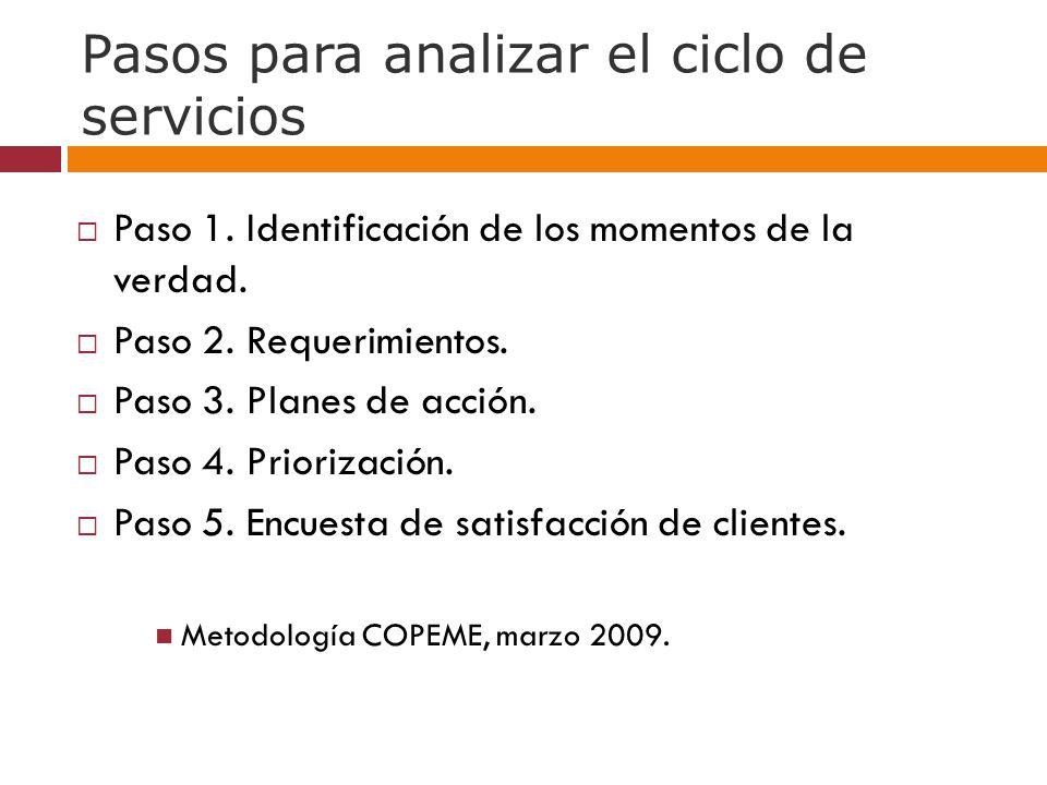 Pasos para analizar el ciclo de servicios Paso 1.Identificación de los momentos de la verdad.