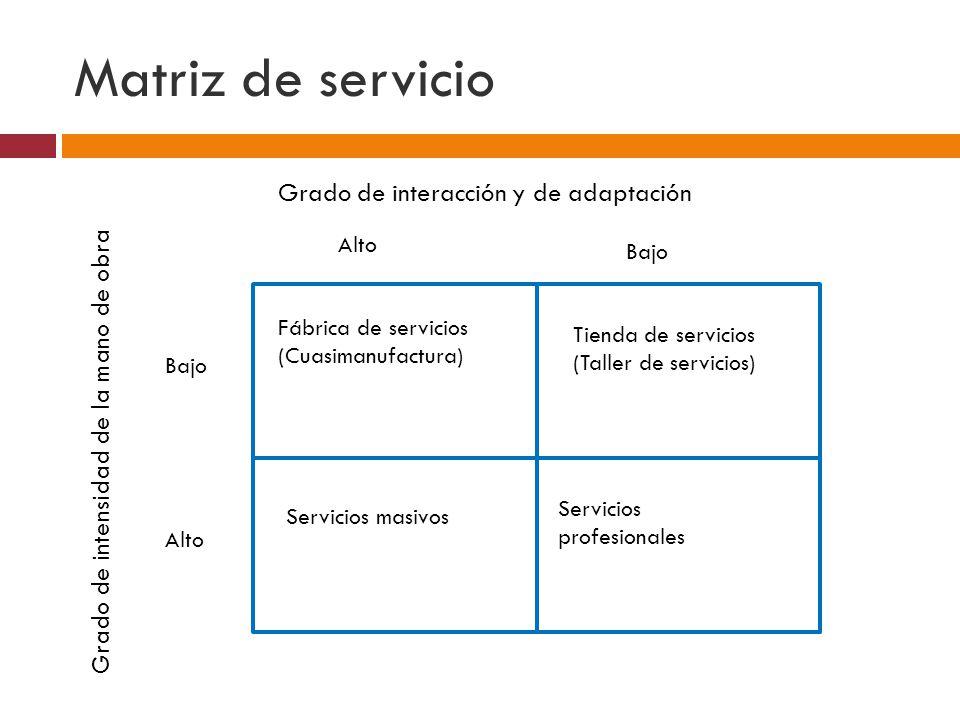 Matriz de servicio Grado de interacción y de adaptación Grado de intensidad de la mano de obra Alto Bajo Fábrica de servicios (Cuasimanufactura) Servicios masivos Servicios profesionales Tienda de servicios (Taller de servicios)