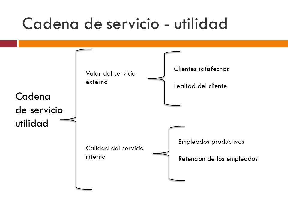 Cadena de servicio - utilidad Cadena de servicio utilidad Valor del servicio externo Calidad del servicio interno Clientes satisfechos Lealtad del cliente Empleados productivos Retención de los empleados