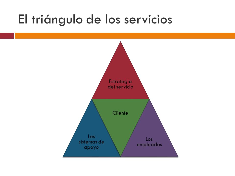 El triángulo de los servicios Estrategia del servicio Los sistemas de apoyo Cliente Los empleados
