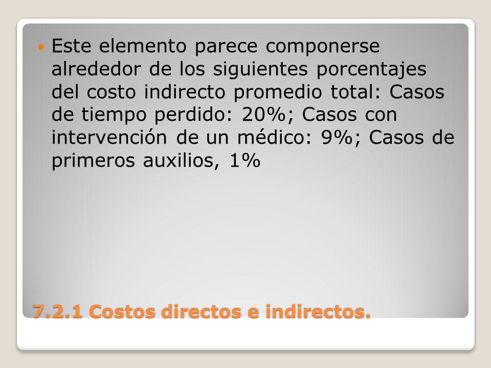 7.2.1 Costos directos e indirectos. Este elemento parece componerse alrededor de los siguientes porcentajes del costo indirecto promedio total: Casos