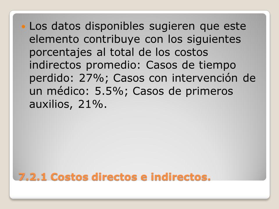7.2.1 Costos directos e indirectos. Los datos disponibles sugieren que este elemento contribuye con los siguientes porcentajes al total de los costos