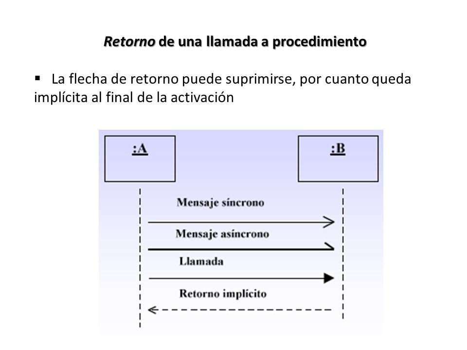 Retorno de una llamada a procedimiento La flecha de retorno puede suprimirse, por cuanto queda implícita al final de la activación