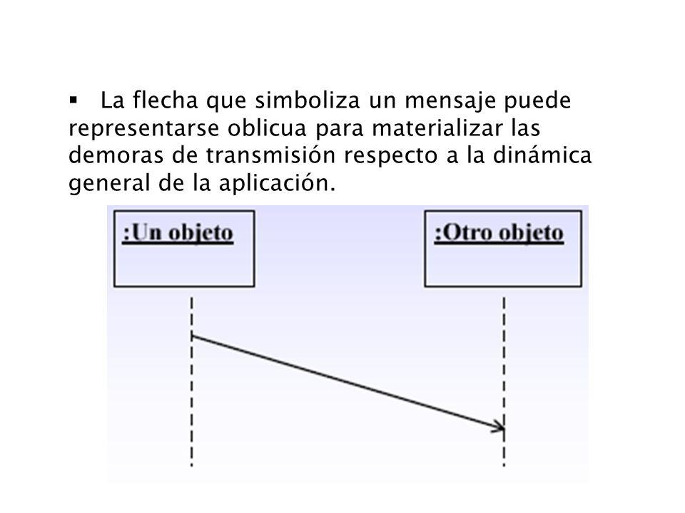La flecha que simboliza un mensaje puede representarse oblicua para materializar las demoras de transmisión respecto a la dinámica general de la aplic