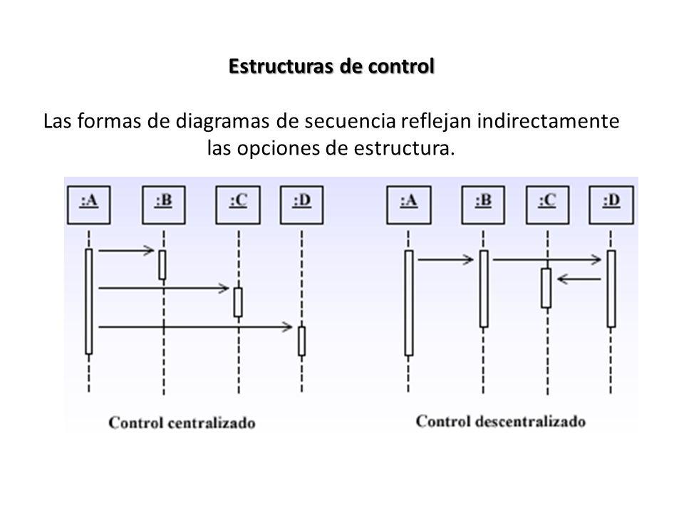 Estructuras de control Las formas de diagramas de secuencia reflejan indirectamente las opciones de estructura.