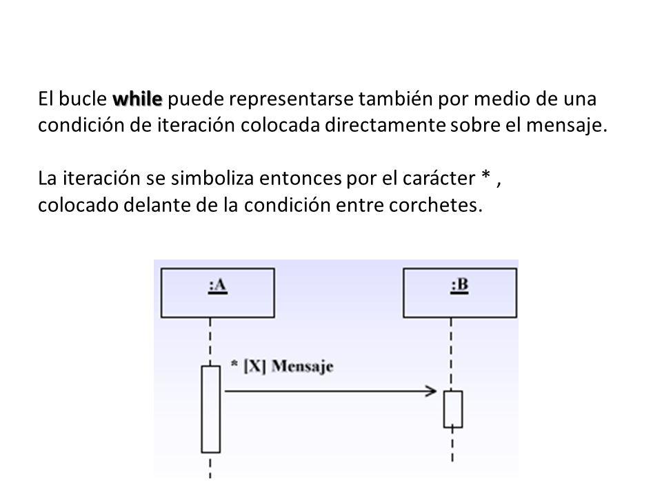while El bucle while puede representarse también por medio de una condición de iteración colocada directamente sobre el mensaje. La iteración se simbo