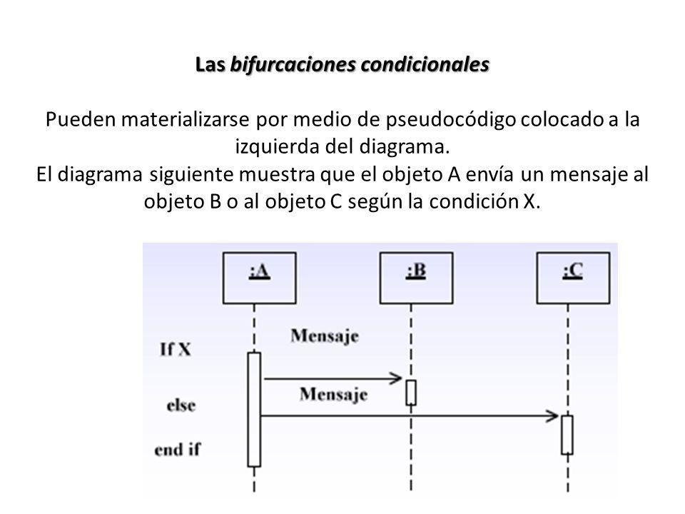 Las bifurcaciones condicionales Pueden materializarse por medio de pseudocódigo colocado a la izquierda del diagrama.