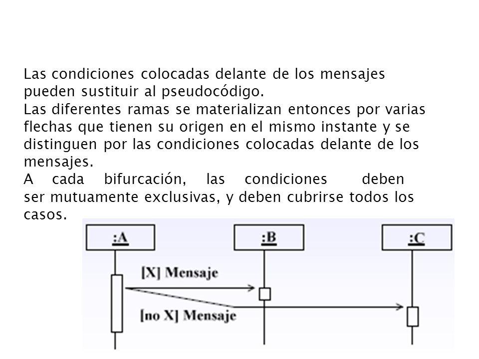 Las condiciones colocadas delante de los mensajes pueden sustituir al pseudocódigo. Las diferentes ramas se materializan entonces por varias flechas q