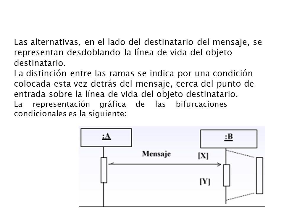 Las alternativas, en el lado del destinatario del mensaje, se representan desdoblando la línea de vida del objeto destinatario. La distinción entre la