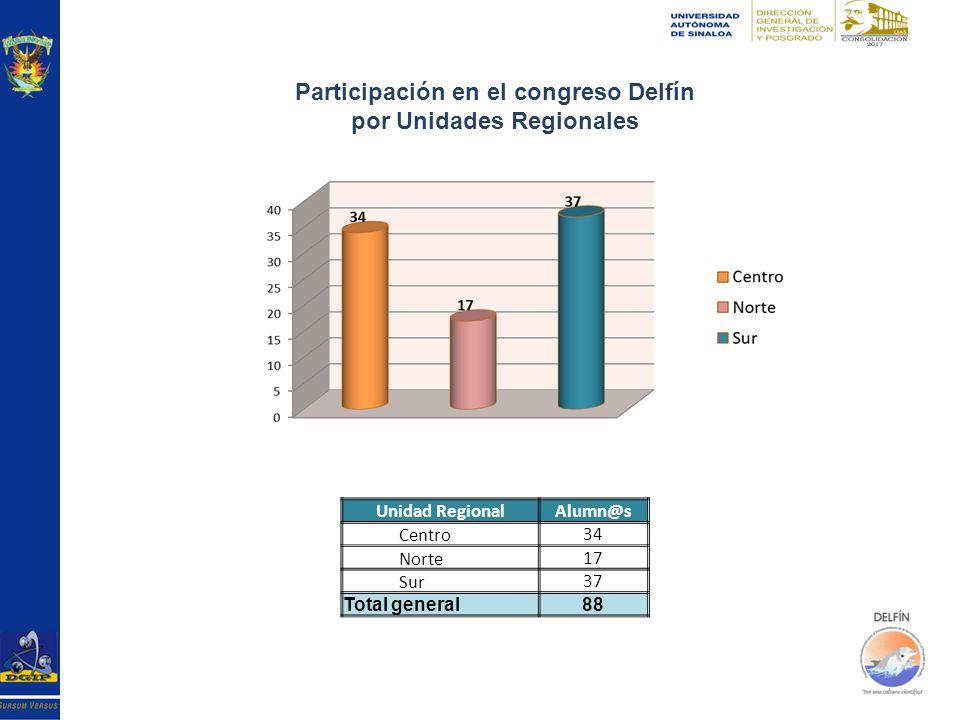 Unidad RegionalAlumn@s Centro34 Norte17 Sur37 Total general88 Participación en el congreso Delfín por Unidades Regionales
