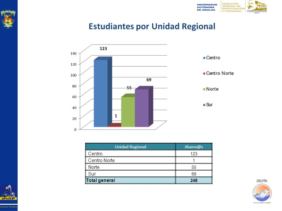 Unidad RegionalAlumn@s Centro 123 Centro Norte 1 Norte 55 Sur 69 Total general 248 Estudiantes por Unidad Regional