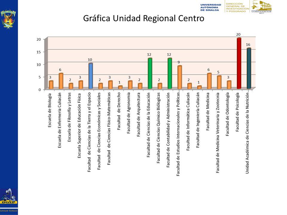 Gráfica Unidad Regional Centro