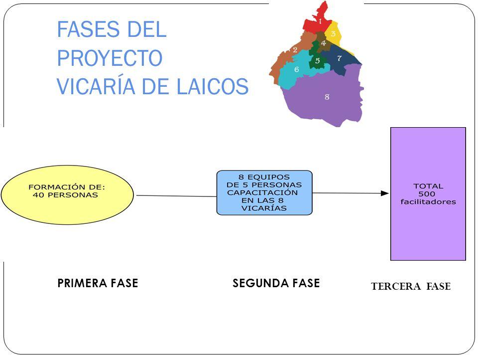 FASES DEL PROYECTO VICARÍA DE LAICOS PRIMERA FASESEGUNDA FASE TERCERA FASE