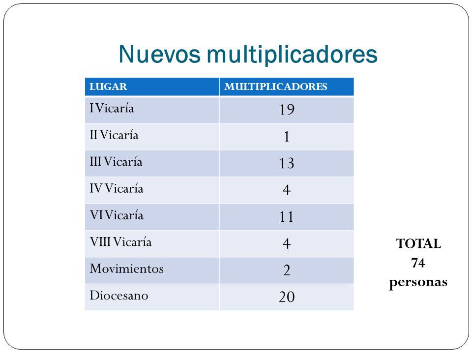 Nuevos multiplicadores LUGARMULTIPLICADORES I Vicaría 19 II Vicaría 1 III Vicaría 13 IV Vicaría 4 VI Vicaría 11 VIII Vicaría 4 Movimientos 2 Diocesano