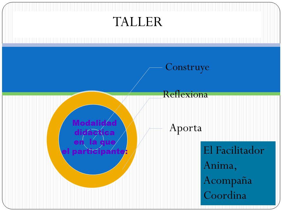 Construye Reflexiona Aporta TALLER Modalidad didáctica en la que el participante: El Facilitador Anima, Acompaña Coordina