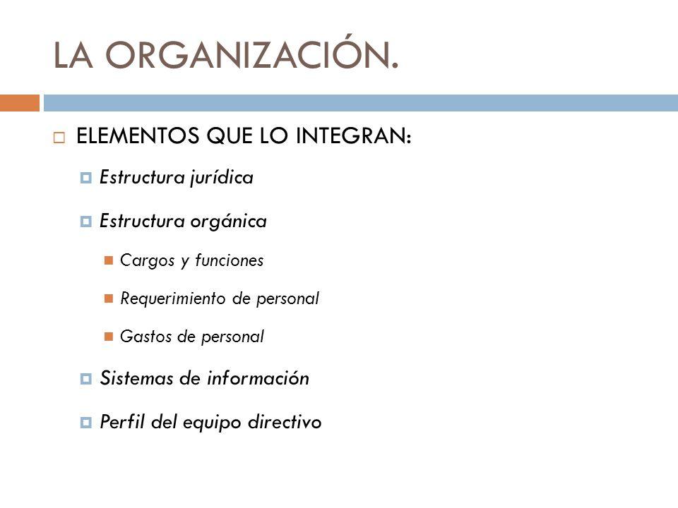 LA ORGANIZACIÓN. ELEMENTOS QUE LO INTEGRAN: Estructura jurídica Estructura orgánica Cargos y funciones Requerimiento de personal Gastos de personal Si
