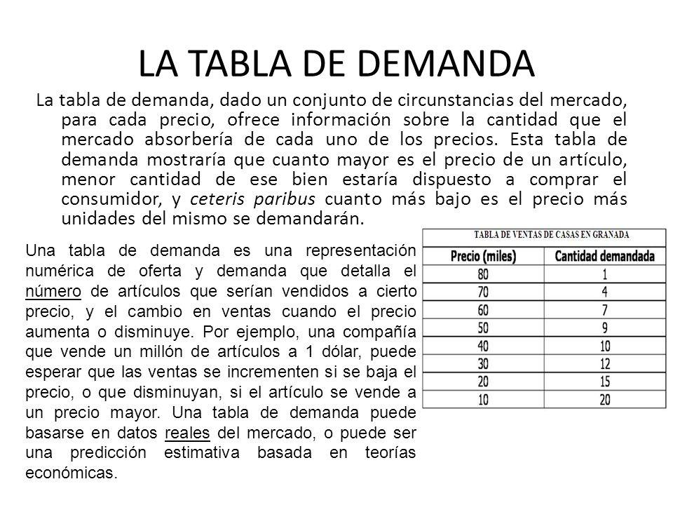 LA TABLA DE DEMANDA La tabla de demanda, dado un conjunto de circunstancias del mercado, para cada precio, ofrece información sobre la cantidad que el mercado absorbería de cada uno de los precios.
