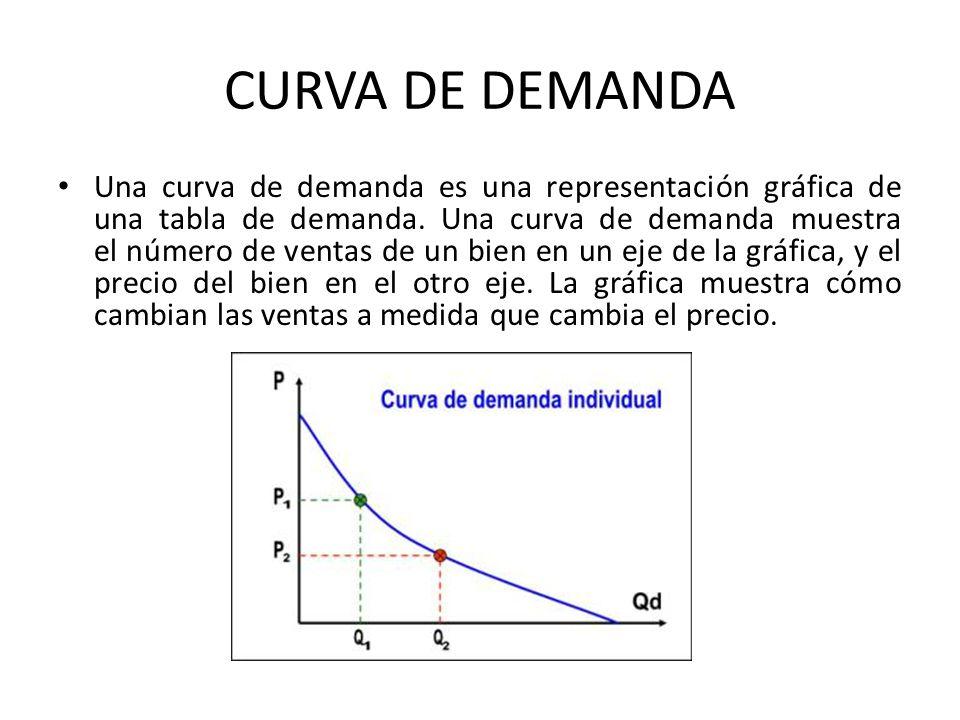 CURVA DE DEMANDA Una curva de demanda es una representación gráfica de una tabla de demanda. Una curva de demanda muestra el número de ventas de un bi