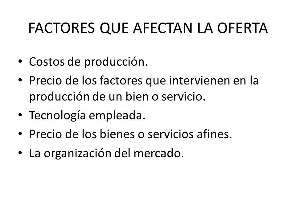FACTORES QUE AFECTAN LA OFERTA Costos de producción. Precio de los factores que intervienen en la producción de un bien o servicio. Tecnología emplead