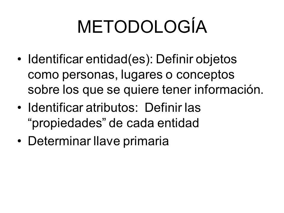 METODOLOGÍA Identificar entidad(es): Definir objetos como personas, lugares o conceptos sobre los que se quiere tener información. Identificar atribut